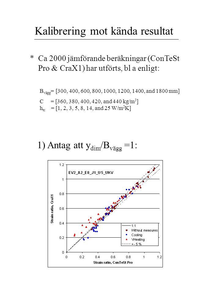 Kalibrering mot kända resultat * Ca 2000 jämförande beräkningar (ConTeSt Pro & CraX1) har utförts, bl a enligt: B vägg = [300, 400, 600, 800, 1000, 12