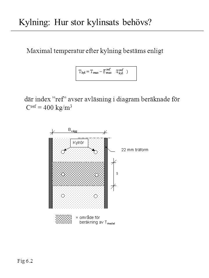 """Kylning: Hur stor kylinsats behövs? Maximal temperatur efter kylning bestäms enligt där index """"ref"""" avser avläsning i diagram beräknade för C ref = 40"""
