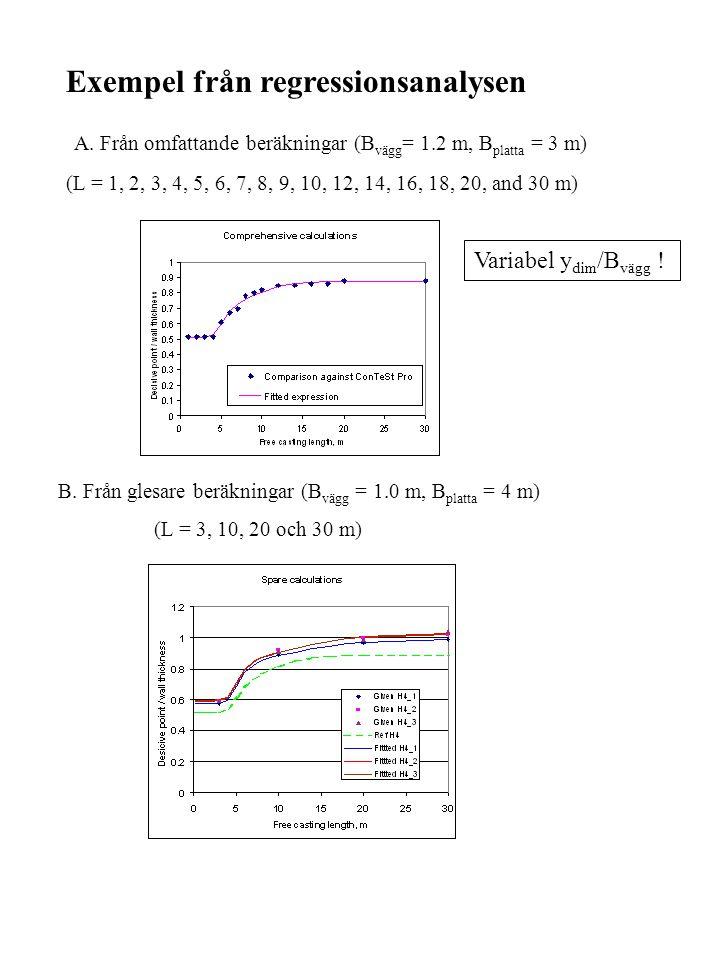 Exempel från regressionsanalysen A. Från omfattande beräkningar (B vägg = 1.2 m, B platta = 3 m) (L = 1, 2, 3, 4, 5, 6, 7, 8, 9, 10, 12, 14, 16, 18, 2
