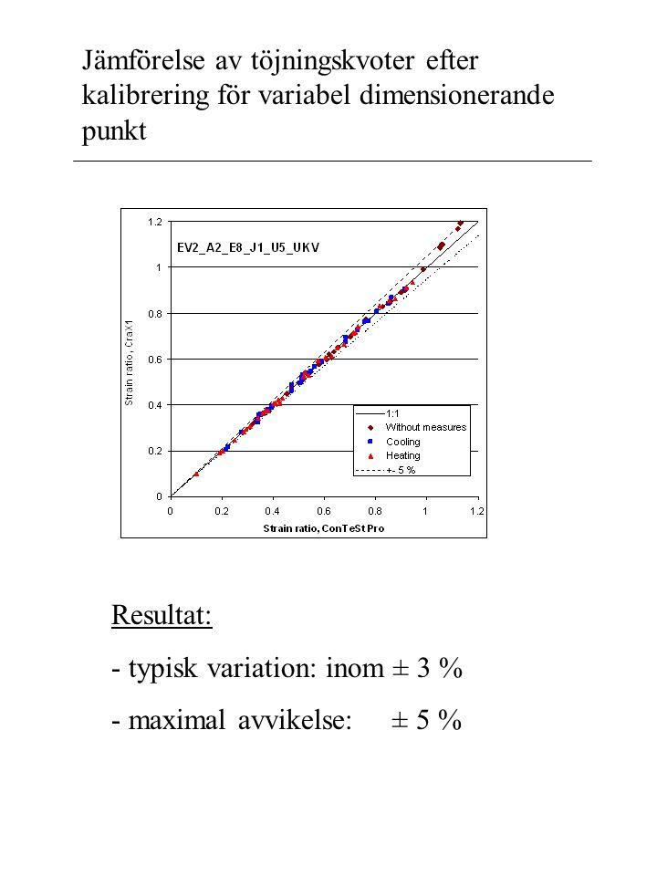 Jämförelse av töjningskvoter efter kalibrering för variabel dimensionerande punkt Resultat: - typisk variation: inom ± 3 % - maximal avvikelse: ± 5 %