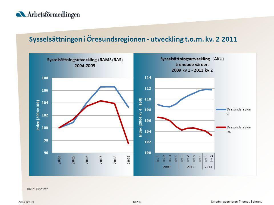 Bild 4 2014-09-01 Utredningsenheten Thomas Behrens Sysselsättningen i Öresundsregionen - utveckling t.o.m.