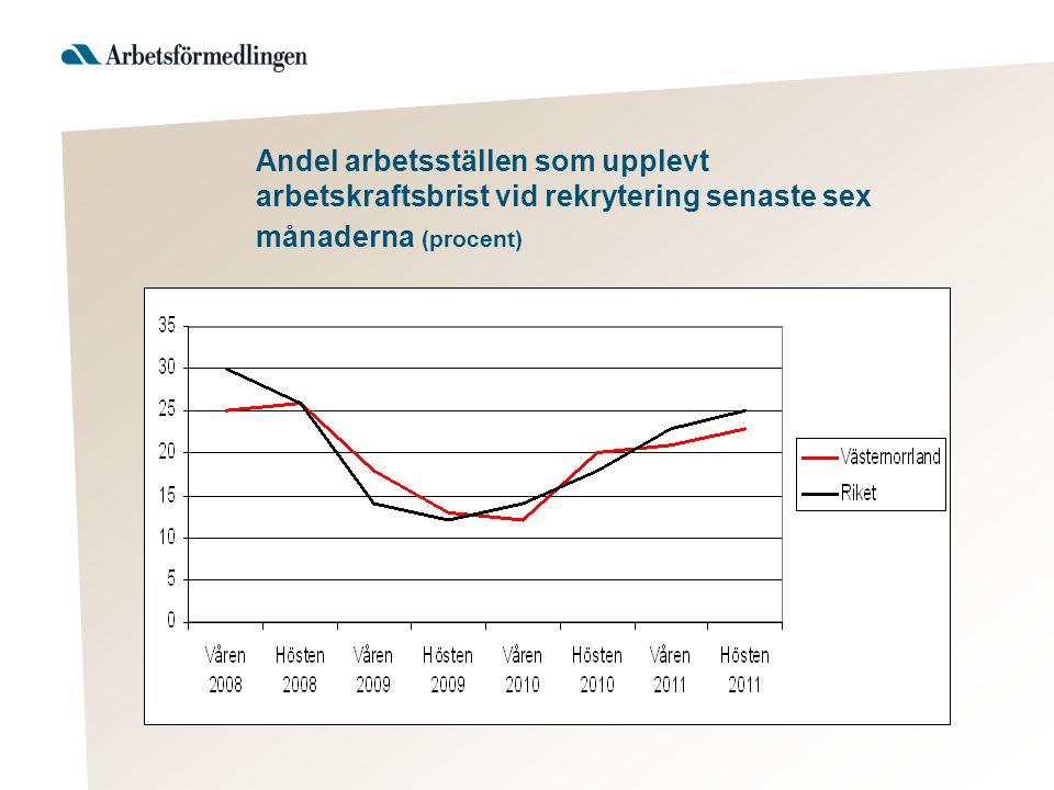 Andel arbetsställen som upplevt arbetskraftsbrist vid rekrytering senaste sex månaderna (procent)