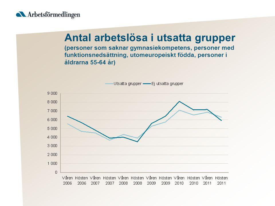 Antal arbetslösa i utsatta grupper (personer som saknar gymnasiekompetens, personer med funktionsnedsättning, utomeuropeiskt födda, personer i åldrarn