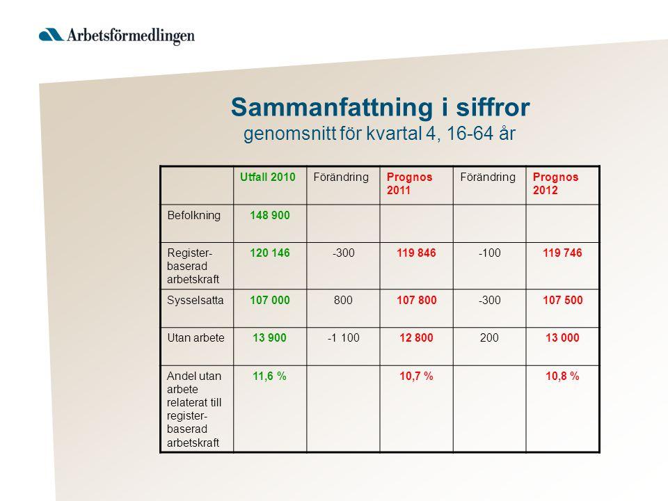 Sammanfattning i siffror genomsnitt för kvartal 4, 16-64 år Utfall 2010FörändringPrognos 2011 FörändringPrognos 2012 Befolkning148 900 Register- baser