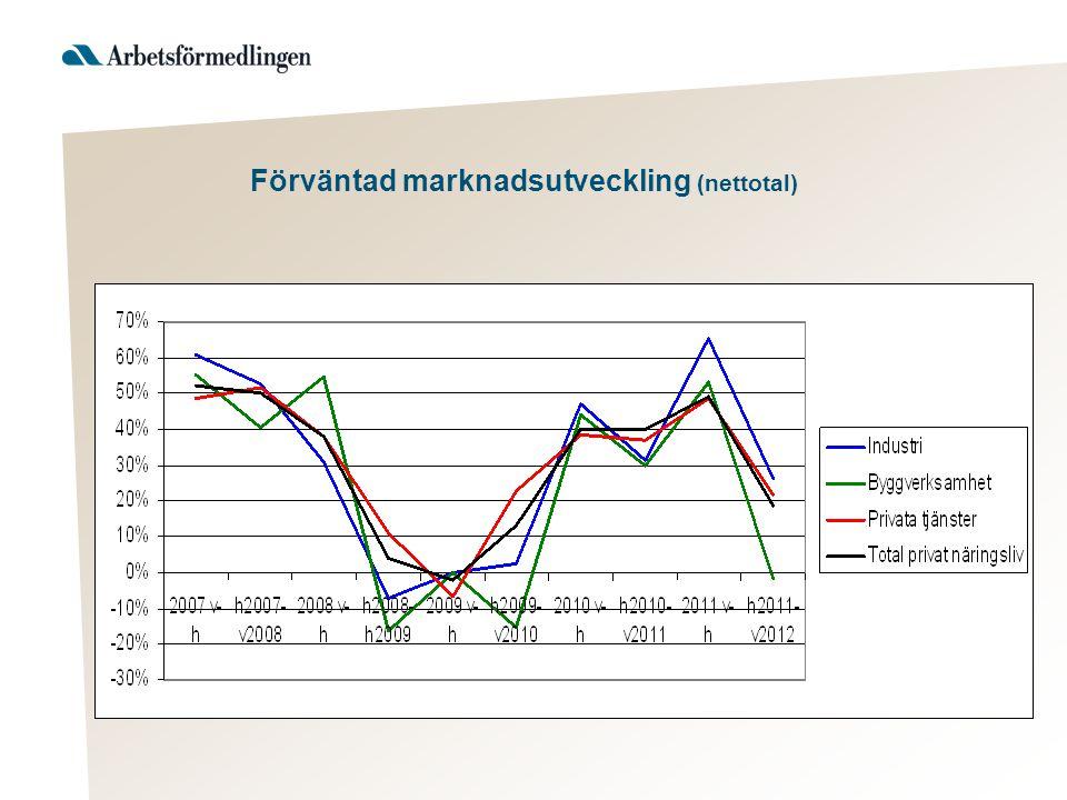 Förväntad marknadsutveckling (nettotal)