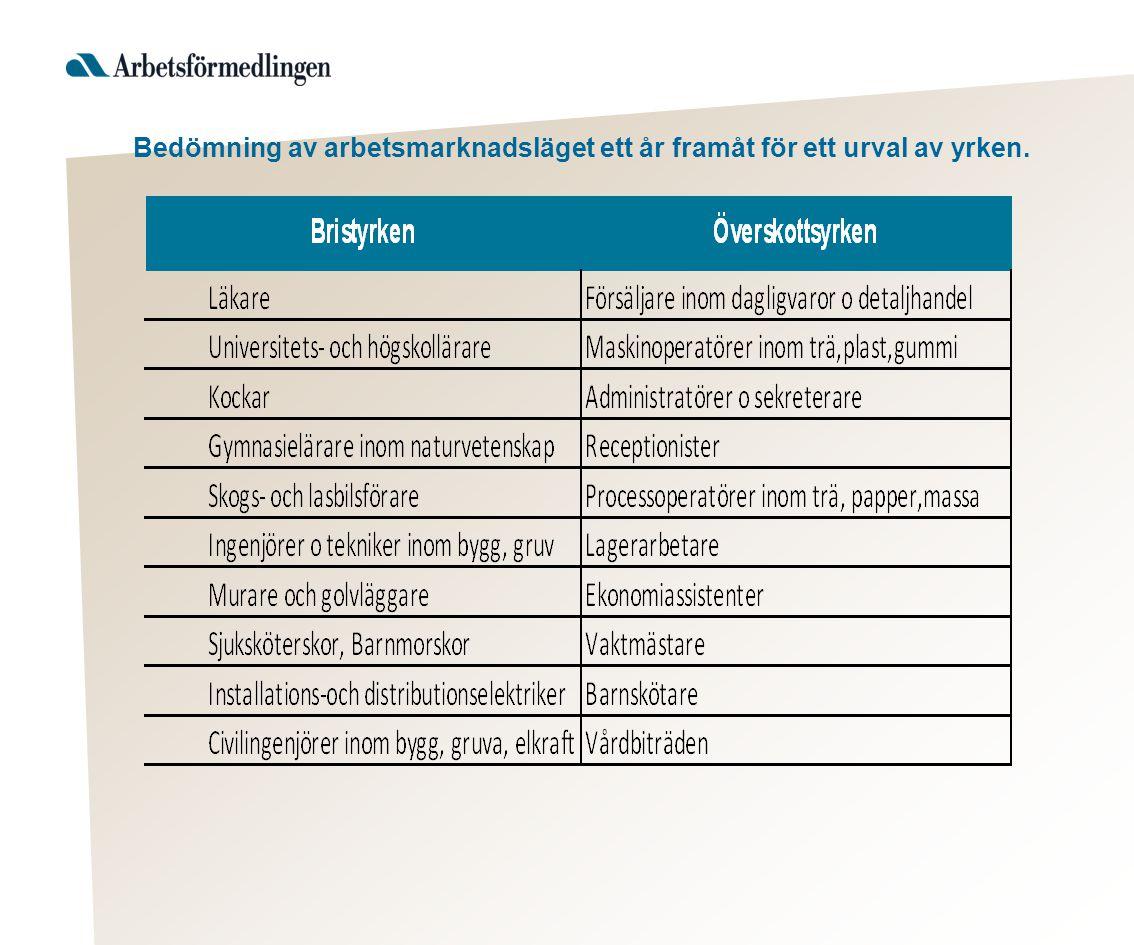 Avgångar 2013-2014 (yrkesverksamma som uppnår 65 år, källa SCB/Af)