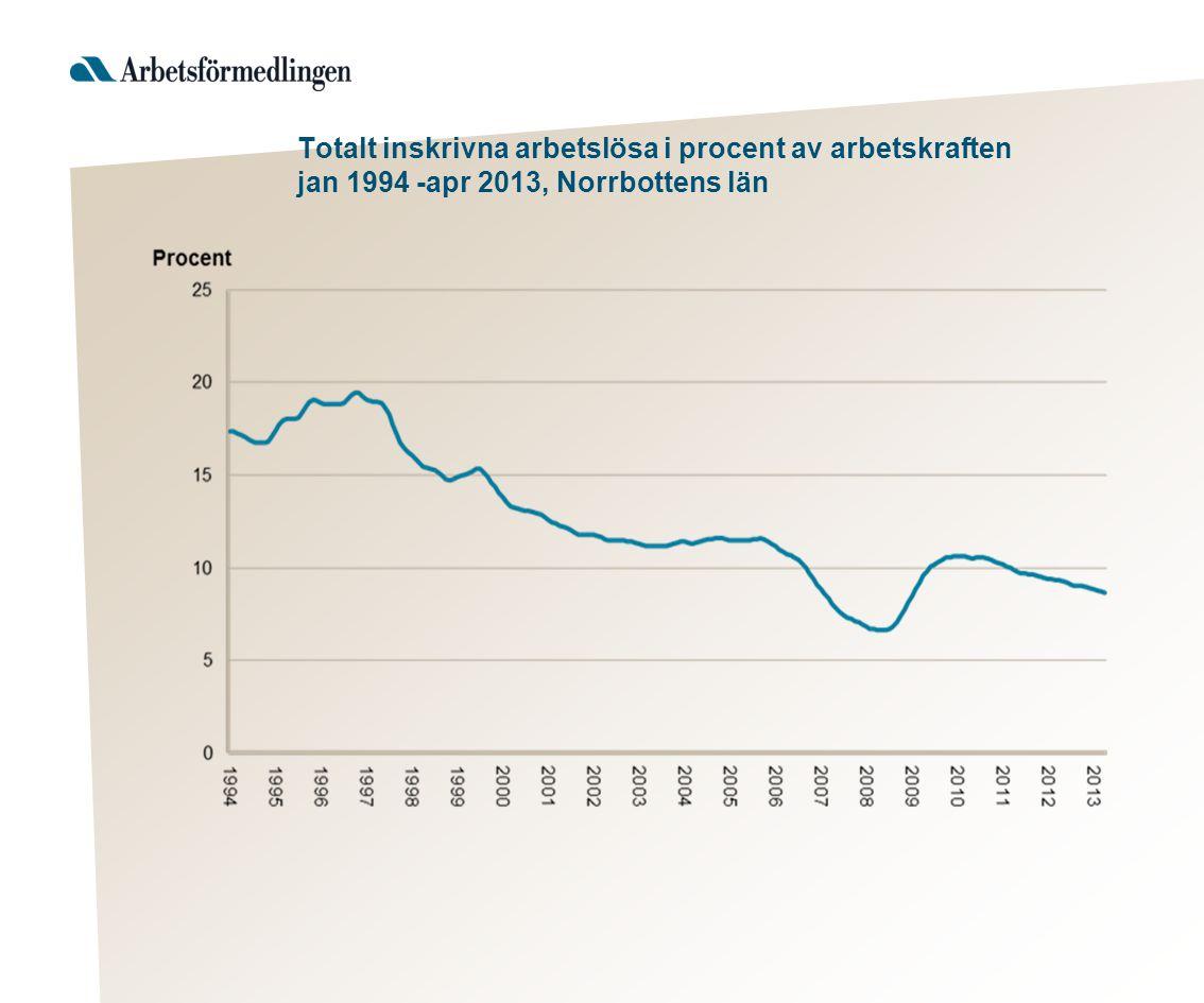 Antal personer berörda av varsel, Norrbottens län 2004- 2013
