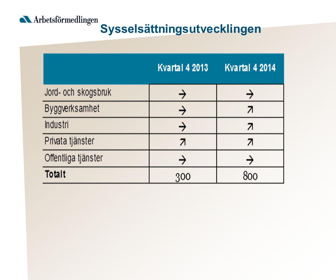 Näringslivet Andel som upplevt brist på arbetskraft vid rekrytering (senaste 6 månader)