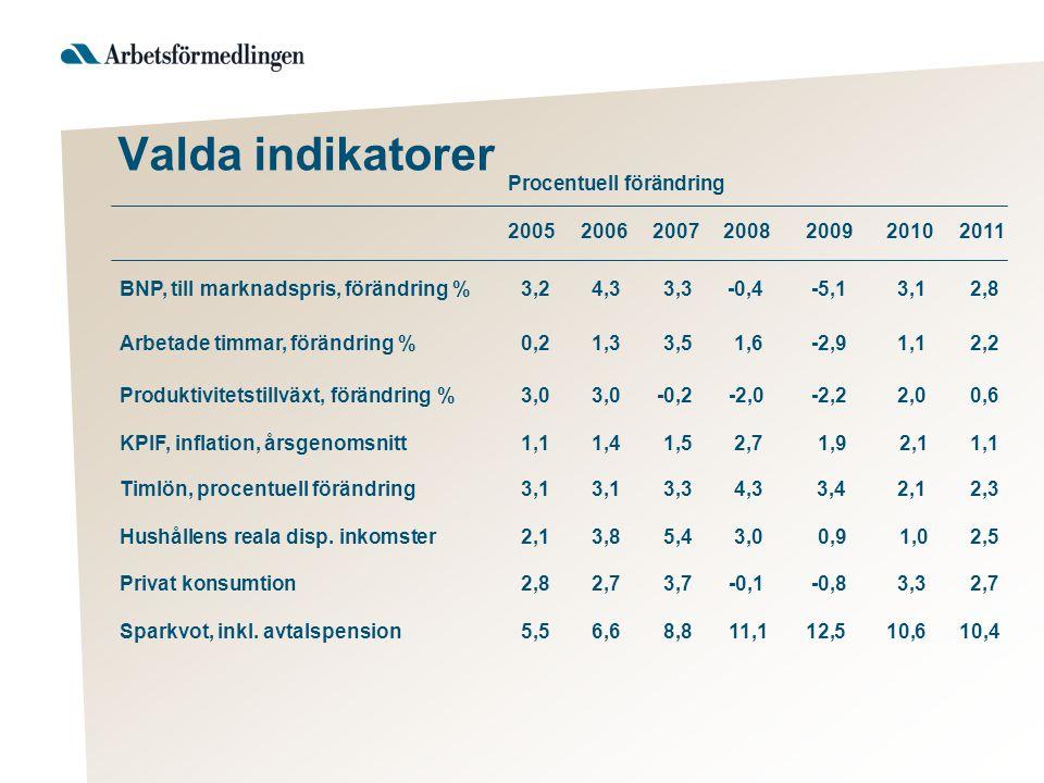 Procentuell förändring 2005200620072008200920102011 BNP, till marknadspris, förändring %3,24,33,3-0,4 -5,1 3,1 2,8 Arbetade timmar, förändring %0,21,33,5 1,6 -2,9 1,1 2,2 Produktivitetstillväxt, förändring %3,03,0-0,2 -2,0 -2,2 2,0 0,6 KPIF, inflation, årsgenomsnitt1,11,41,52,71,92,1 1,1 Timlön, procentuell förändring 3,13,13,3 4,3 3,4 2,1 2,3 Hushållens reala disp.