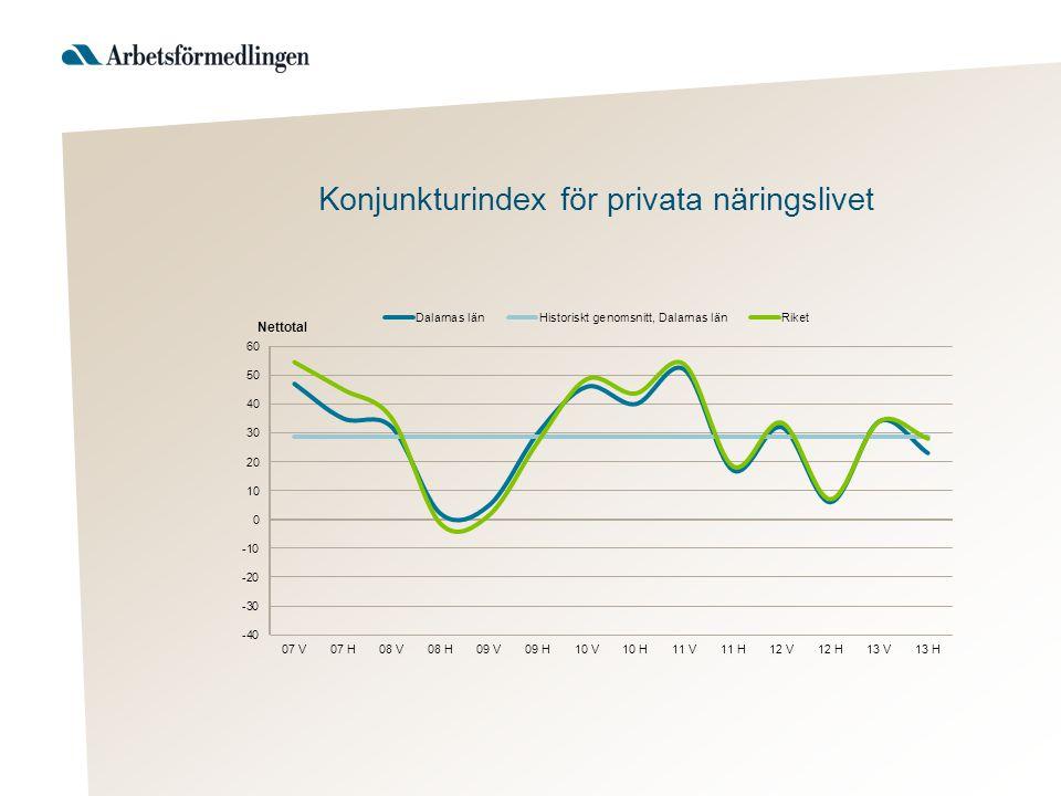Konjunkturindex för privata näringslivet