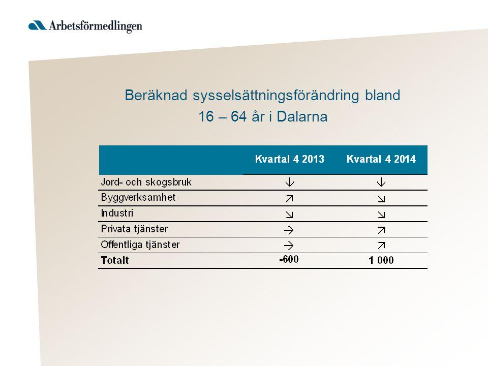Beräknad sysselsättningsförändring bland 16 – 64 år i Dalarna