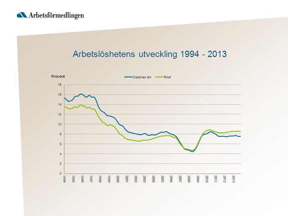Arbetslöshetens utveckling 1994 - 2013
