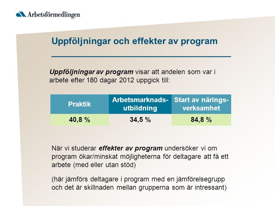 Uppföljningar och effekter av program ___________________________________ Praktik Arbetsmarknads- utbildning Start av närings- verksamhet 40,8 %34,5 %