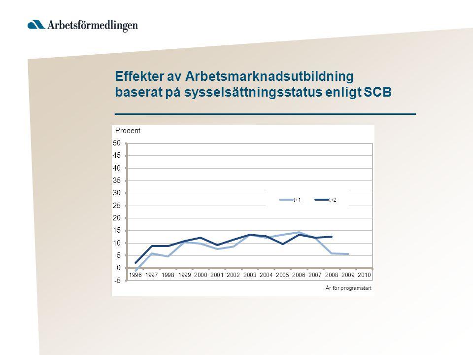 Effekter av Arbetsmarknadsutbildning baserat på sysselsättningsstatus enligt SCB _________________________________________