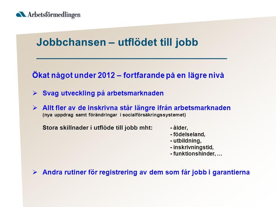 Jobbchansen – utflödet till jobb _____________________________________ Ökat något under 2012 – fortfarande på en lägre nivå  Svag utveckling på arbet
