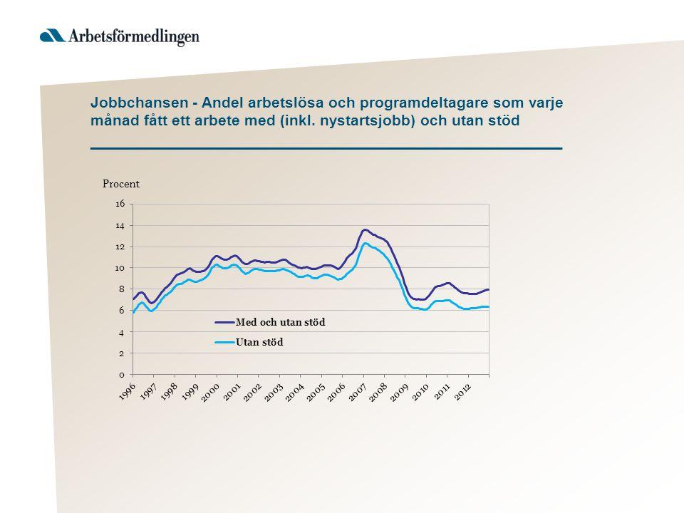 Jobbchansen - Andel arbetslösa och programdeltagare som varje månad fått ett arbete med (inkl. nystartsjobb) och utan stöd ___________________________