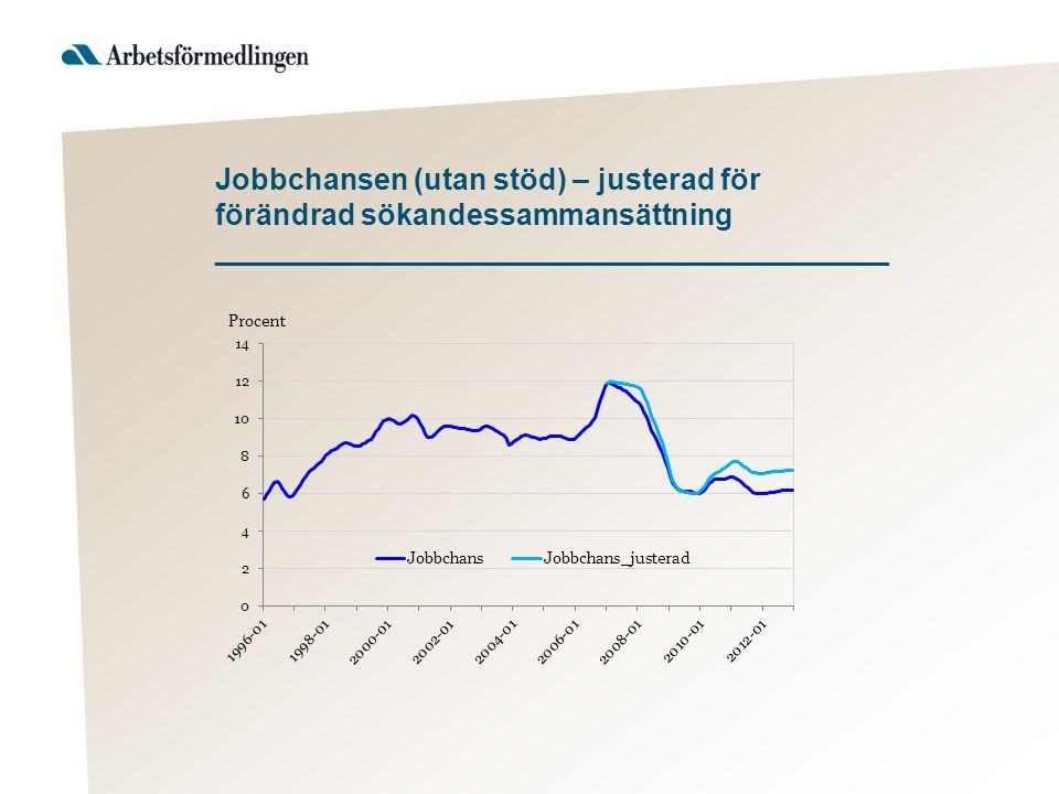 Jobbchansen (utan stöd) – justerad för förändrad sökandessammansättning _________________________________________