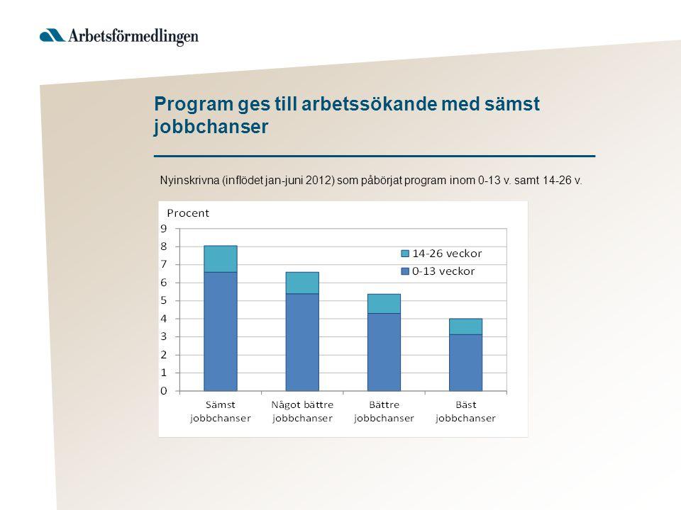 Uppföljningar och effekter av program ___________________________________ Praktik Arbetsmarknads- utbildning Start av närings- verksamhet 40,8 %34,5 %84,8 % Uppföljningar av program visar att andelen som var i arbete efter 180 dagar 2012 uppgick till: När vi studerar effekter av program undersöker vi om program ökar/minskat möjligheterna för deltagare att få ett arbete (med eller utan stöd) (här jämförs deltagare i program med en jämförelsegrupp och det är skillnaden mellan grupperna som är intressant)