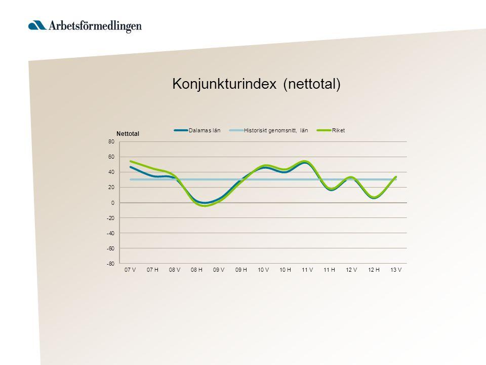 Konjunkturindex (nettotal)