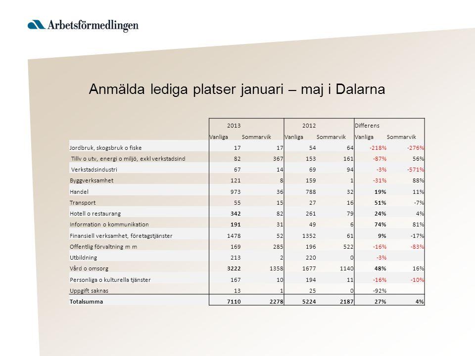 2013 2012 Differens VanligaSommarvikVanligaSommarvikVanligaSommarvik Jordbruk, skogsbruk o fiske17 5464-218%-276% Tillv o utv, energi o miljö, exkl verkstadsind82367153161-87%56% Verkstadsindustri67146994-3%-571% Byggverksamhet12181591-31%88% Handel973367883219%11% Transport5515271651%-7% Hotell o restaurang342822617924%4% Information o kommunikation1913149674%81% Finansiell verksamhet, företagstjänster1478521352619%-17% Offentlig förvaltning m m169285196522-16%-83% Utbildning21322200-3% Vård o omsorg322213581677114048%16% Personliga o kulturella tjänster1671019411-16%-10% Uppgift saknas131250-92% Totalsumma711022785224218727%4% Anmälda lediga platser januari – maj i Dalarna