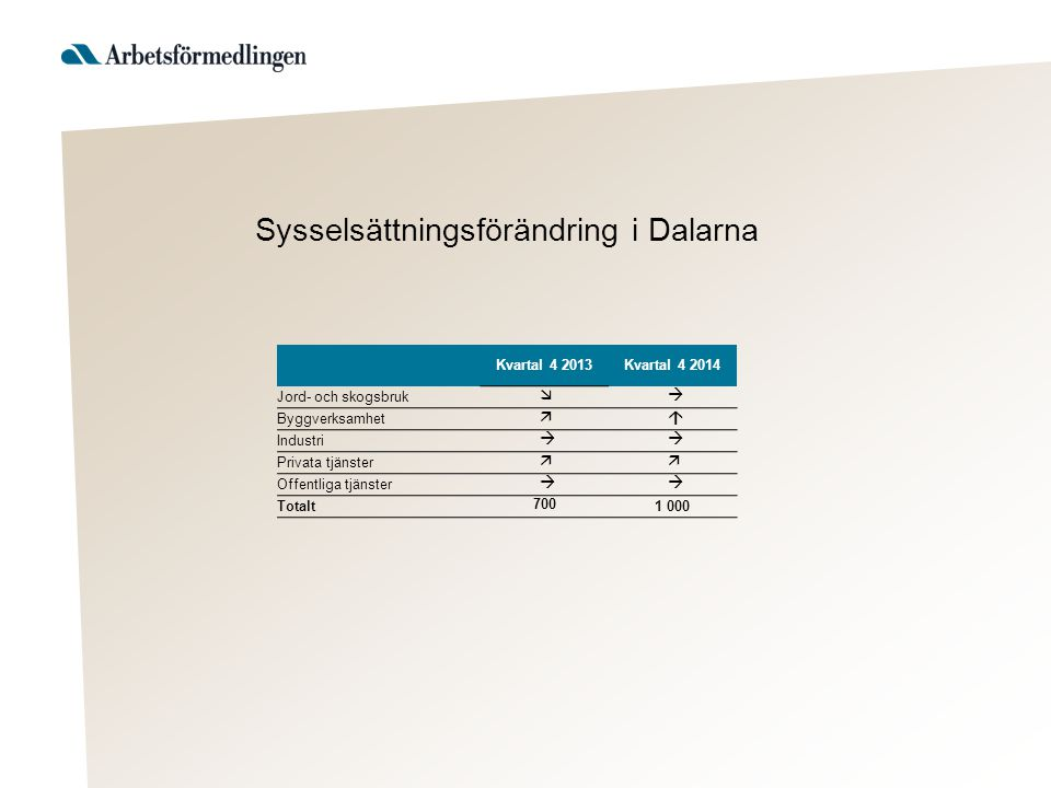 Kvartal 4 2013Kvartal 4 2014 Jord- och skogsbruk  Byggverksamhet  Industri  Privata tjänster  Offentliga tjänster  Totalt 700 1 000 Sysselsättningsförändring i Dalarna