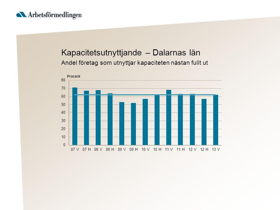 Kapacitetsutnyttjande – Dalarnas län Andel företag som utnyttjar kapaciteten nästan fullt ut