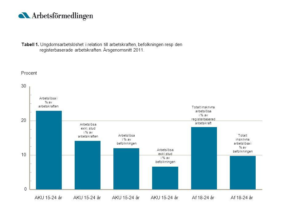 Figur 1.Arbetslösa totalt och för ungdomar 16-24 år i procent av arbetskraften respektive grupp.