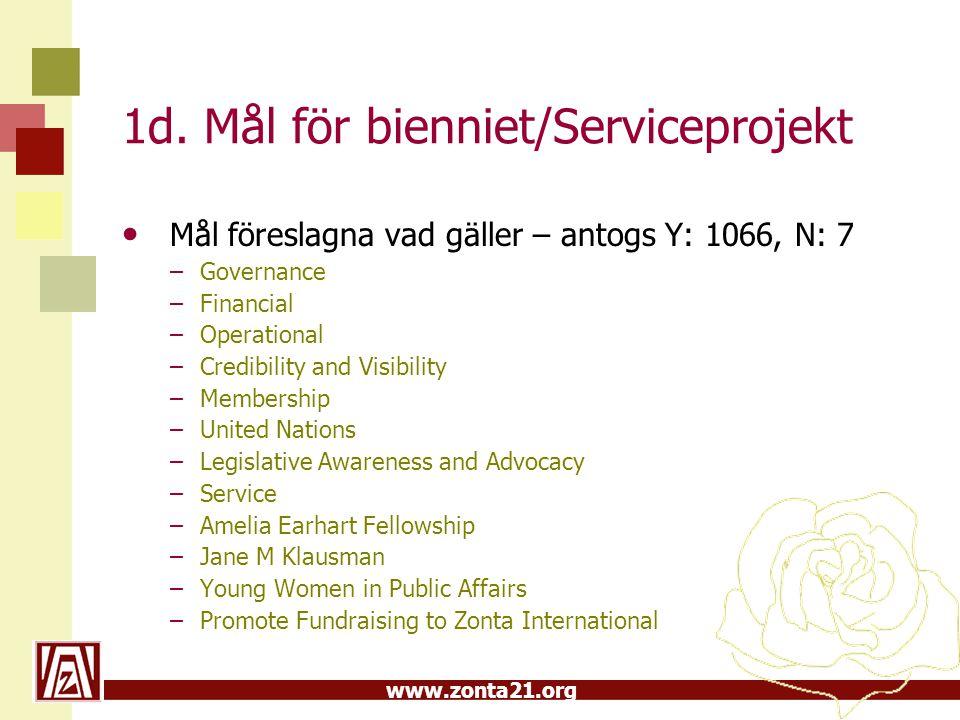 www.zonta21.org 1d. Mål för bienniet/Serviceprojekt Mål föreslagna vad gäller – antogs Y: 1066, N: 7 –Governance –Financial –Operational –Credibility