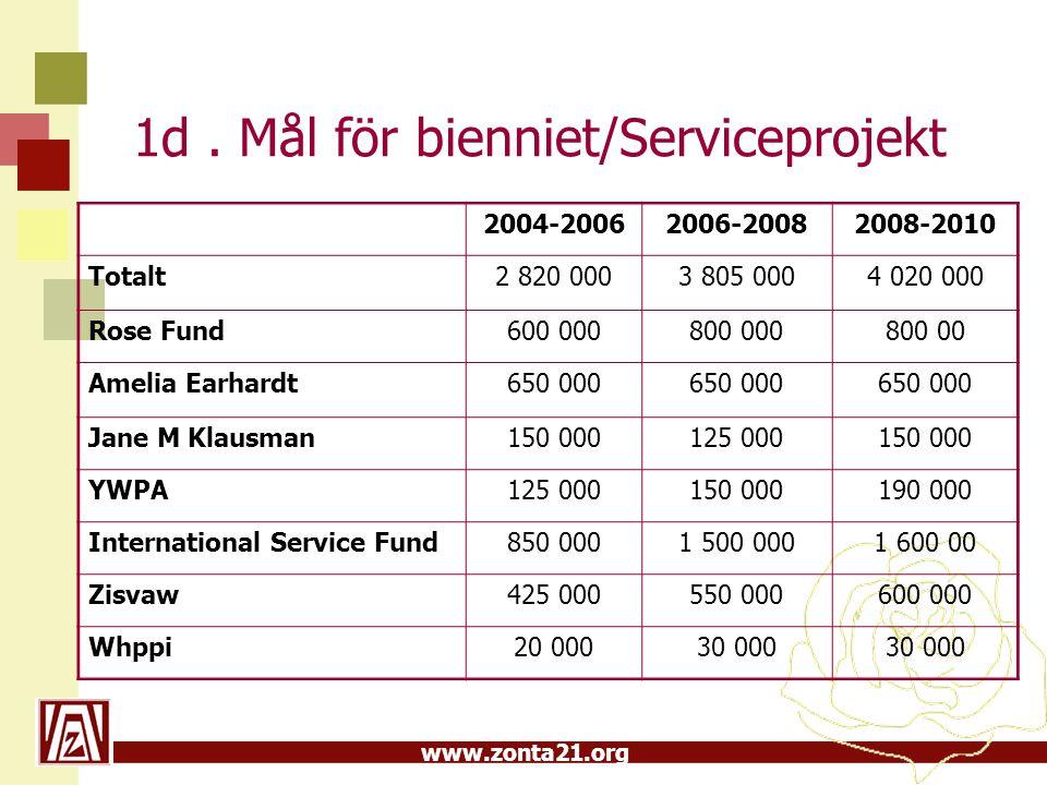 www.zonta21.org 1d. Mål för bienniet/Serviceprojekt 2004-20062006-20082008-2010 Totalt2 820 0003 805 0004 020 000 Rose Fund600 000800 000800 00 Amelia