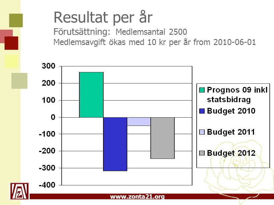 www.zonta21.org Resultat per år Förutsättning: Medlemsantal 2500 Medlemsavgift ökas med 10 kr per år from 2010-06-01