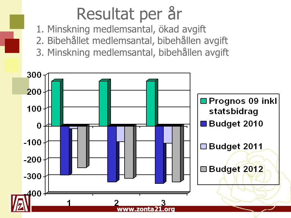 www.zonta21.org Resultat per år 1.Minskning medlemsantal, ökad avgift 2.