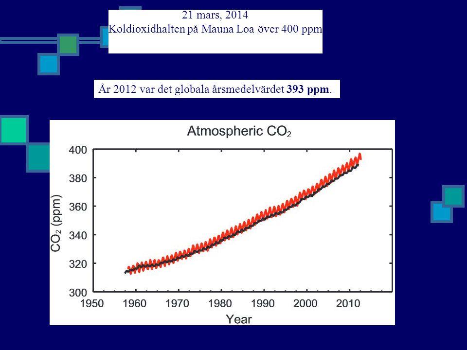 21 mars, 2014 Koldioxidhalten på Mauna Loa över 400 ppm År 2012 var det globala årsmedelvärdet 393 ppm.