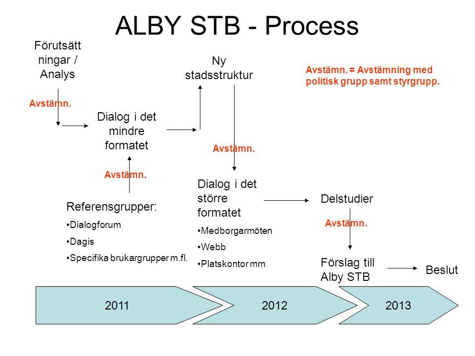 ALBY STB - Process Förutsätt ningar / Analys Dialog i det mindre formatet Referensgrupper: Dialogforum Dagis Specifika brukargrupper m.fl.
