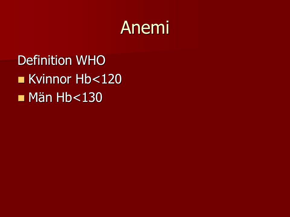 Anemi Definition WHO Kvinnor Hb<120 Kvinnor Hb<120 Män Hb<130 Män Hb<130