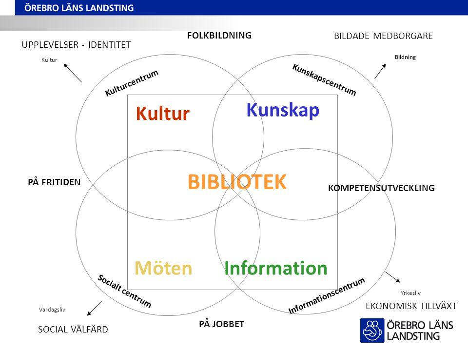 BIBLIOTEK Kulturcentrum Kunskapscentrum Socialt centrum Informationscentrum Kultur Kunskap MötenInformation UPPLEVELSER - IDENTITET BILDADE MEDBORGARE
