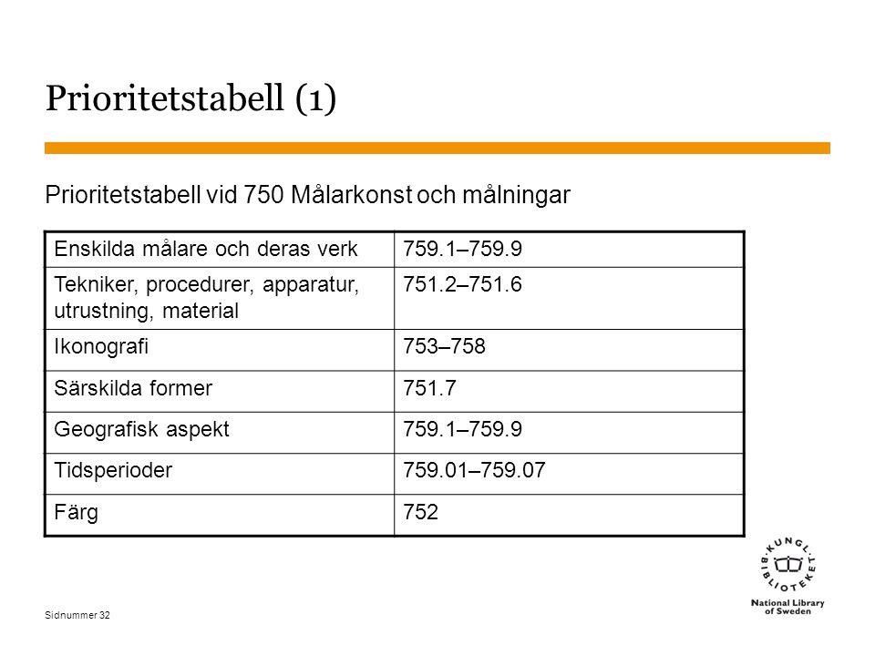 Sidnummer 32 Prioritetstabell (1) Prioritetstabell vid 750 Målarkonst och målningar Enskilda målare och deras verk759.1–759.9 Tekniker, procedurer, ap