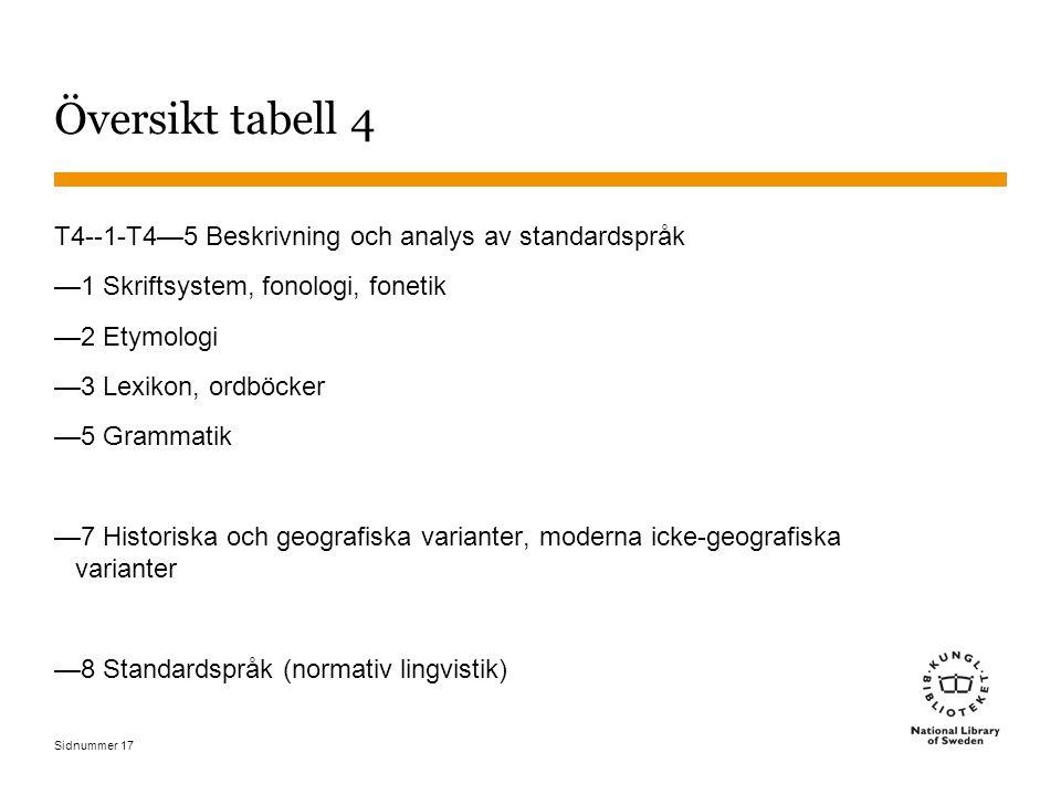Sidnummer 17 Översikt tabell 4 T4--1-T4—5 Beskrivning och analys av standardspråk —1 Skriftsystem, fonologi, fonetik —2 Etymologi —3 Lexikon, ordböcker —5 Grammatik —7 Historiska och geografiska varianter, moderna icke-geografiska varianter —8 Standardspråk (normativ lingvistik)
