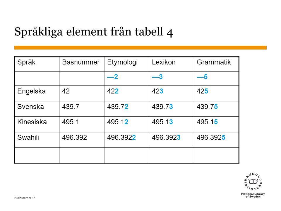 Sidnummer 18 Språkliga element från tabell 4 SpråkBasnummerEtymologiLexikonGrammatik —2—2—3—3—5—5 Engelska42422423425 Svenska439.7439.72439.73439.75 Kinesiska495.1495.12495.13495.15 Swahili496.392496.3922496.3923496.3925