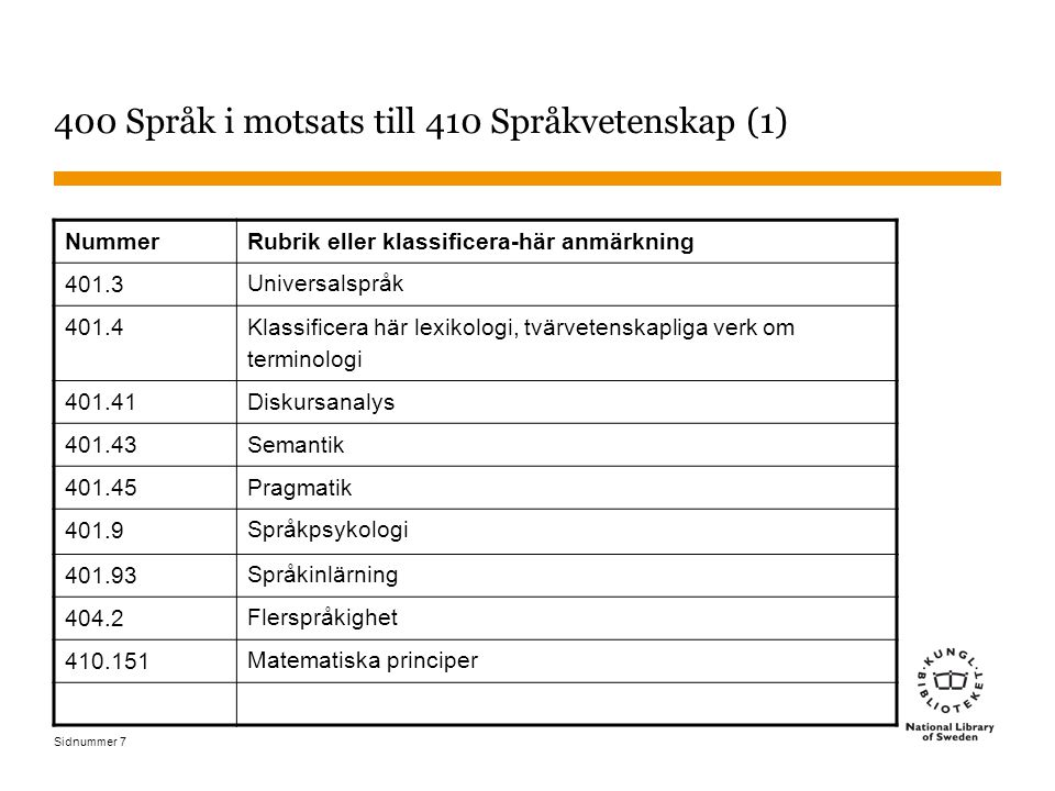 Sidnummer 7 400 Språk i motsats till 410 Språkvetenskap (1) NummerRubrik eller klassificera-här anmärkning 401.3 Universalspråk 401.4 Klassificera här