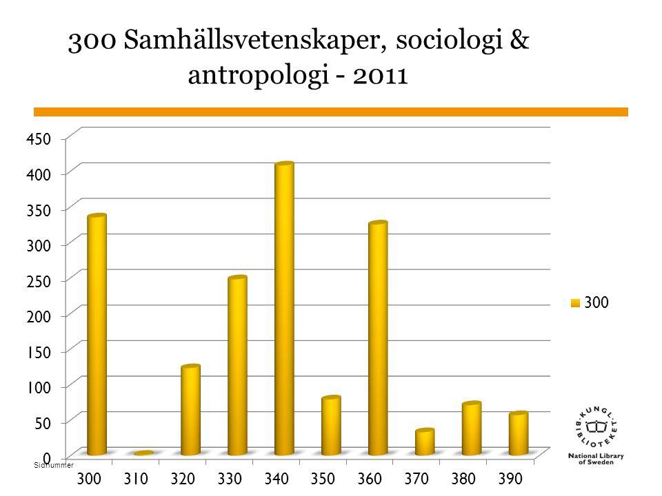 Sidnummer 15 Grupp 1 : Disciplinkluster inom 300 GRUPP 1 301–307 Sociologi & antropologi 360 Sociala problem & sociala tjänster 390 Seder, etikett & folklore