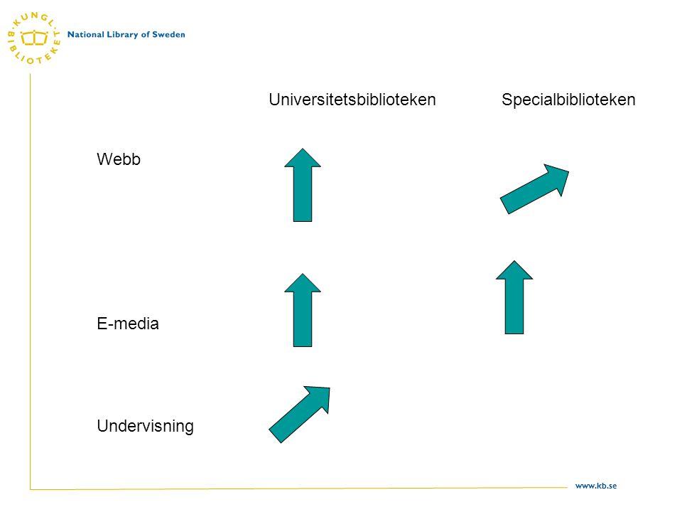 www.kb.se Webb E-media Undervisning UniversitetsbibliotekenSpecialbiblioteken