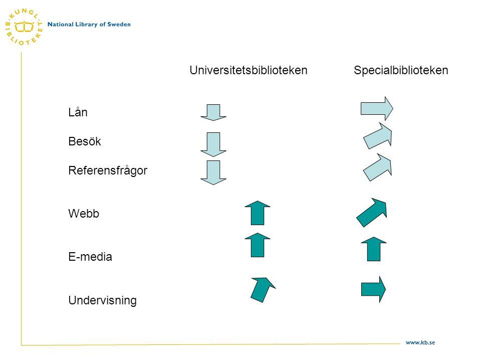 www.kb.se Lån Besök Referensfrågor Webb E-media Undervisning UniversitetsbibliotekenSpecialbiblioteken