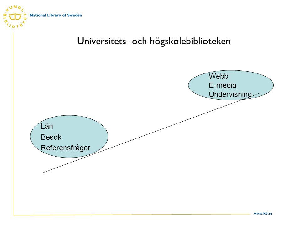 www.kb.se Universitets- och högskolebiblioteken Lån Besök Referensfrågor Webb E-media Undervisning