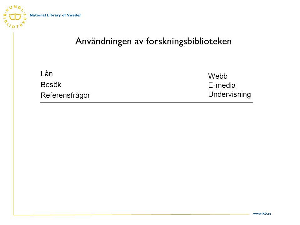 www.kb.se Användningen av forskningsbiblioteken Lån Besök Referensfrågor Webb E-media Undervisning