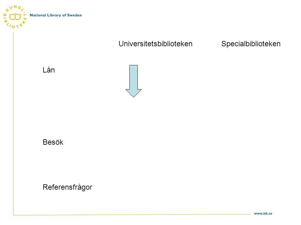 www.kb.se Lokala lån åren 2002-2007 på universitets- och högskolebiblioteken 200220032004200520062007