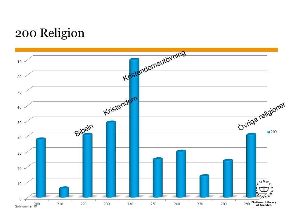 Sidnummer Kristendom Kristendomsutövning Övriga religioner 200 Religion 10