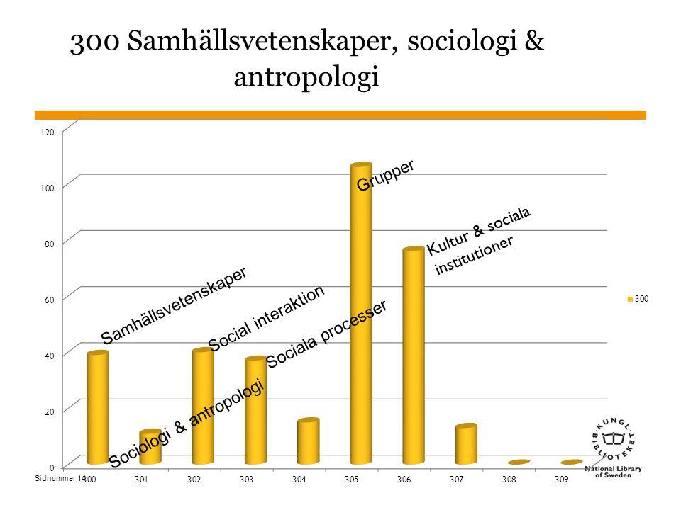 Sidnummer 300 Samhällsvetenskaper, sociologi & antropologi Samhällsvetenskaper Sociologi & antropologi Grupper Sociala processer 14