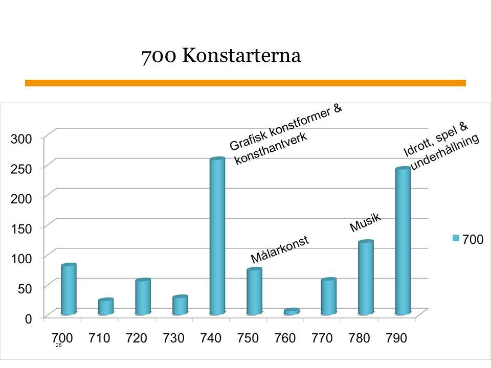 Sidnummer 700 Konstarterna Grafisk konstformer & konsthantverk Musik 25