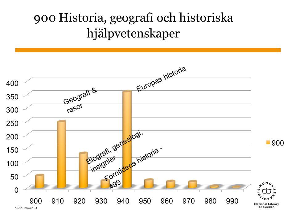 Sidnummer 900 Historia, geografi och historiska hjälpvetenskaper Geografi & resor Europas historia 31