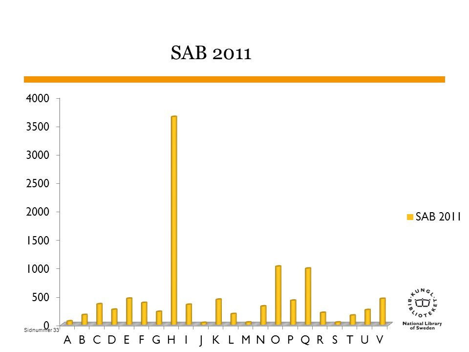 Sidnummer SAB 2011 33